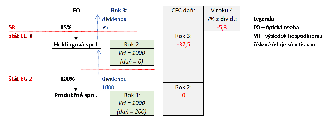 foreign company structure 2