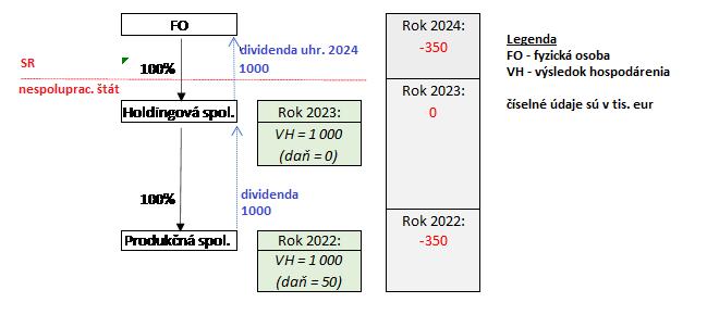 Štruktúra platby dividendových daní zahraničnej spoločnosti